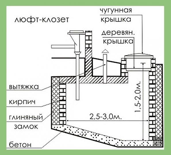 Схема устройства кирпичной выгребной ямы в разрезе