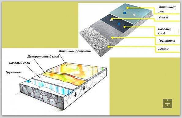 Обычный наливной пол и наливной пол с 3D рисунком
