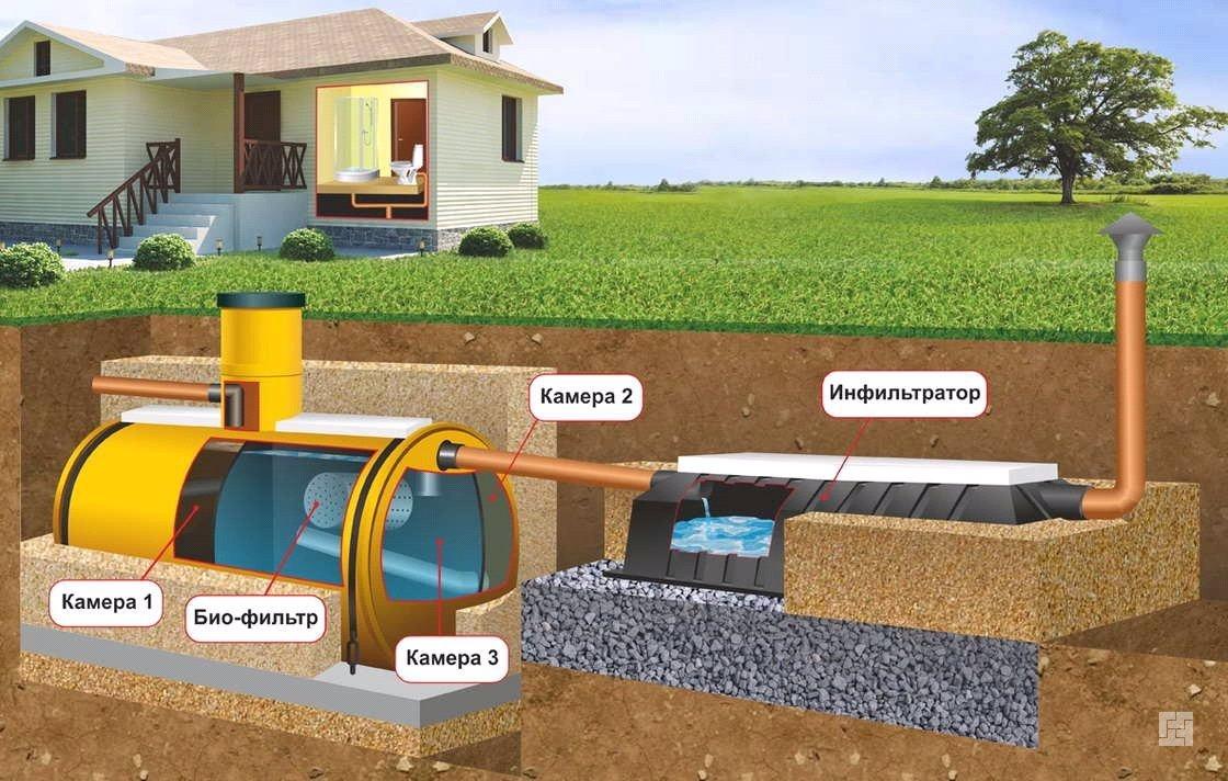 Внешняя канализация в частном доме схема