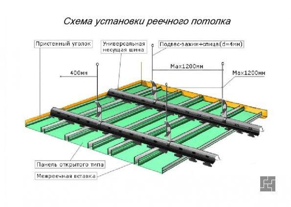 конструкция реечного потолка
