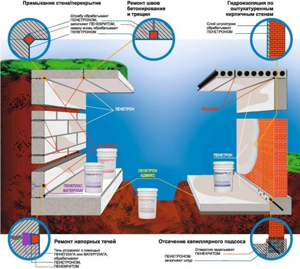гидроизоляция с использованием пинетрона