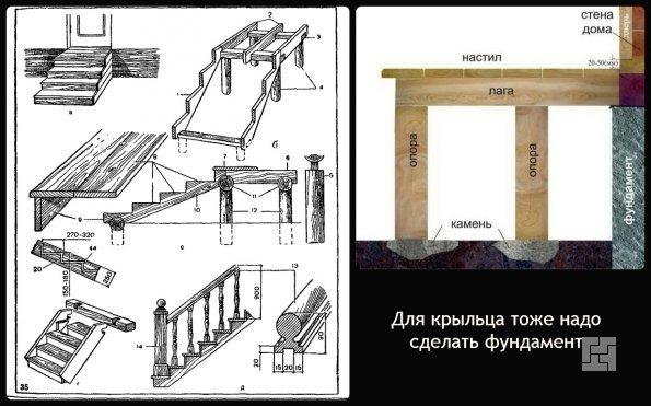 Фундамент для опор крыльца и схема сборки деревянного крыльца