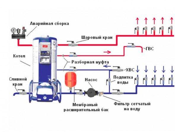 Обвязка настенного котла, схема