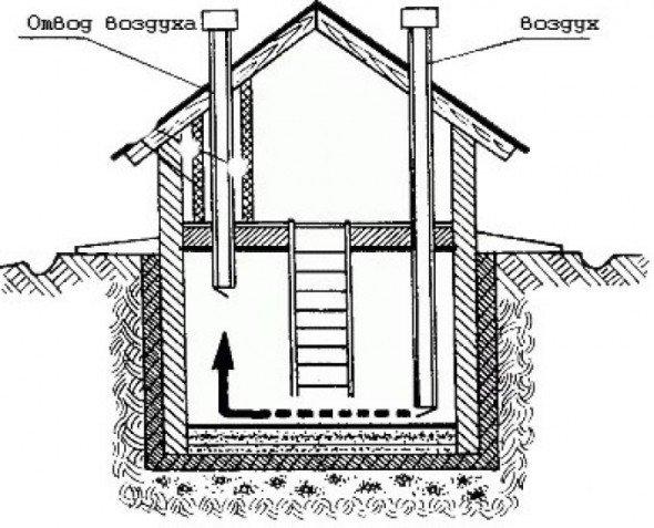 Установка естественной вентиляции, схема