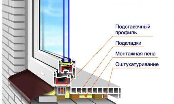 Схема установки ПВХ-подоконника