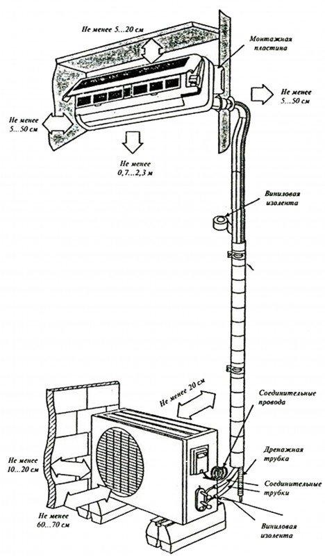 Схема установки сплит-системы