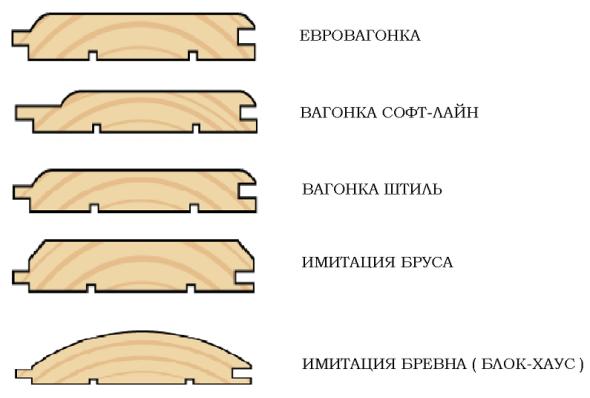 Классификация вагонки по типу профиля