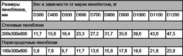 Стандартный вес пеноблоков
