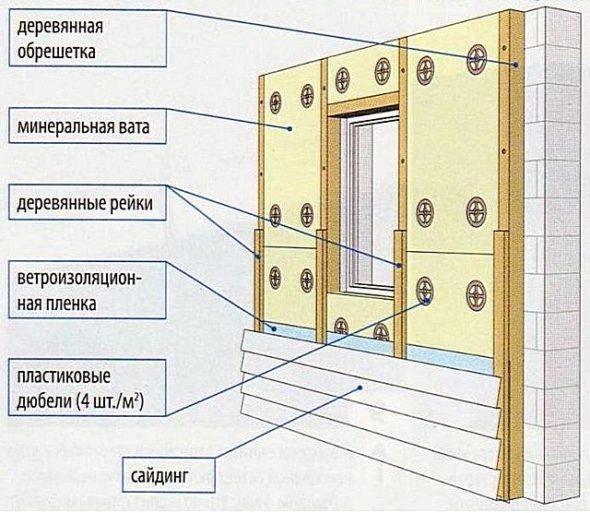 Схема утепления стены с обрешёткой