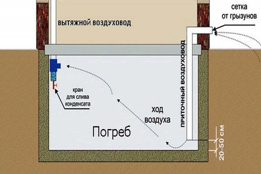Как сделать вентиляцию в овощной яме в гараже