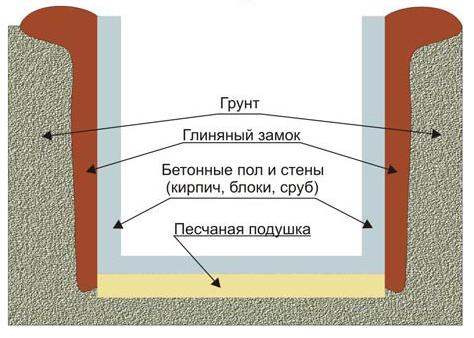 Слои материалов для укрепления стен подвала