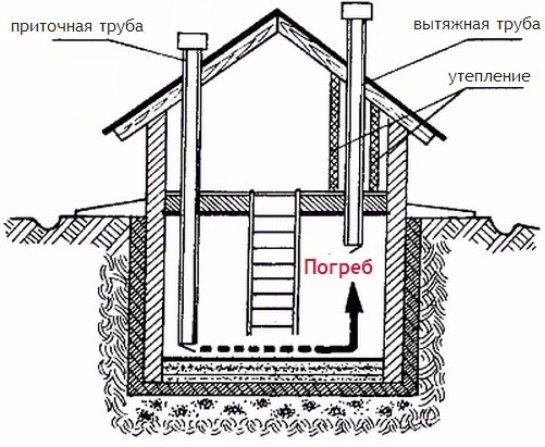 Схема вентиляционной системы подвала