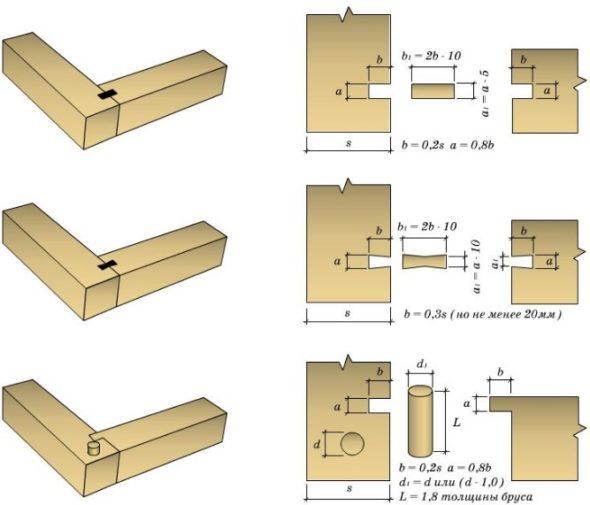 Угловые соединения бруса нижней обвязки