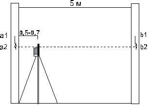 Проверка точности горизонтального луча