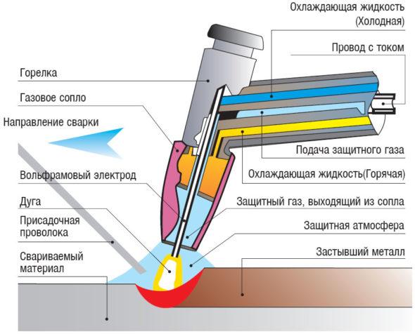 Сварка неплавящимся электродом