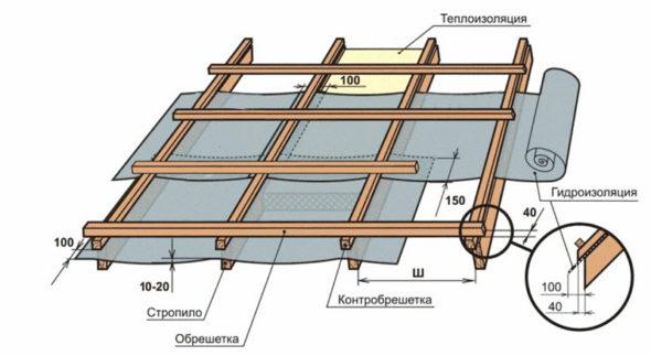 Схема установки обрешётки