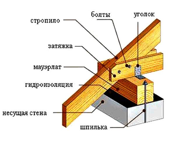 Схема крепления стропильной системы