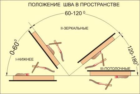 Положение электрода в пространстве