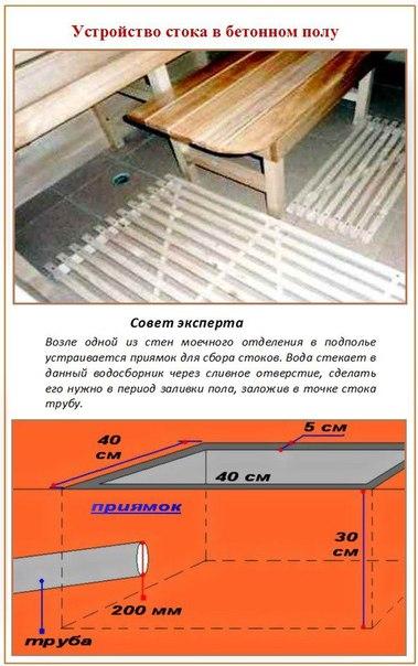 Сток в бетонном полу