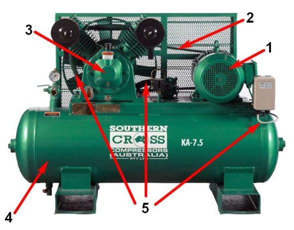 Основные элементы компрессора