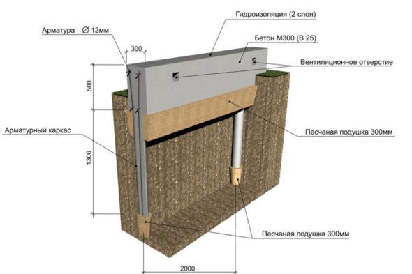Примерная схема устройства столбчатого фундамента