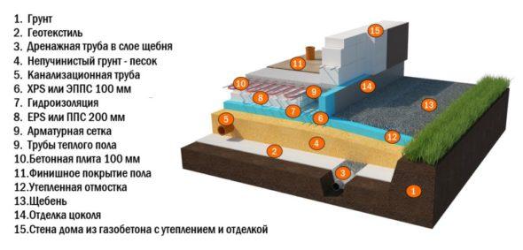 Пример устройства шведской плиты