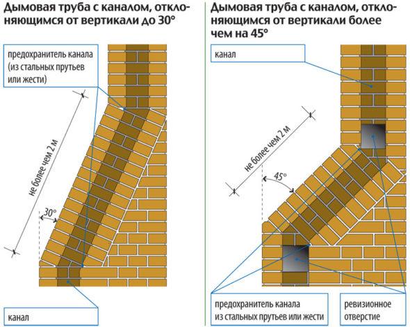 Возможные отклонения канала по вертикали