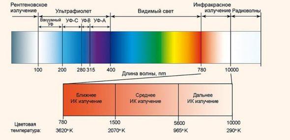 Длина волны инфракрасного излучения