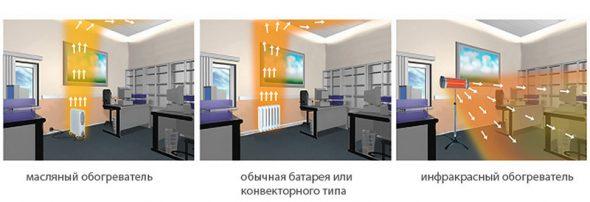 Инфракрасный обогрев помещения
