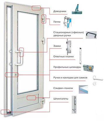 Основные узлы пластиковой двери
