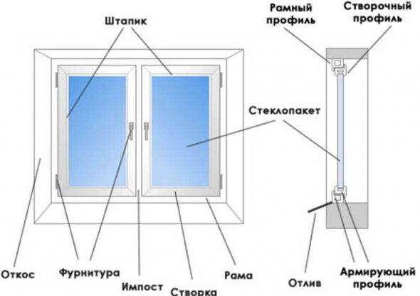 Сехема устройства пластикового окна