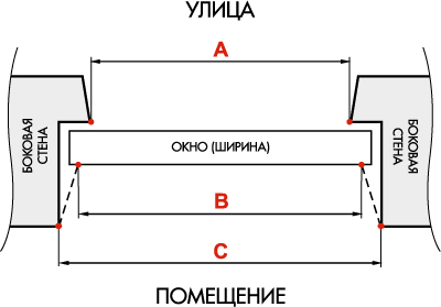 Схема определения ширины окна