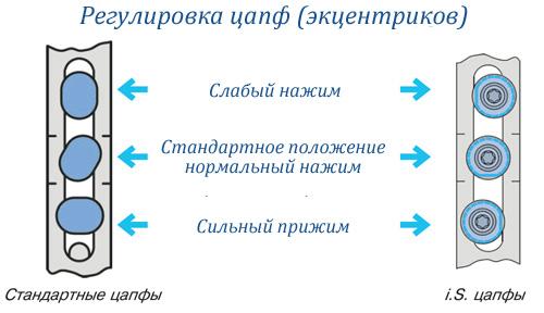 Схема регулировки эксцентриков