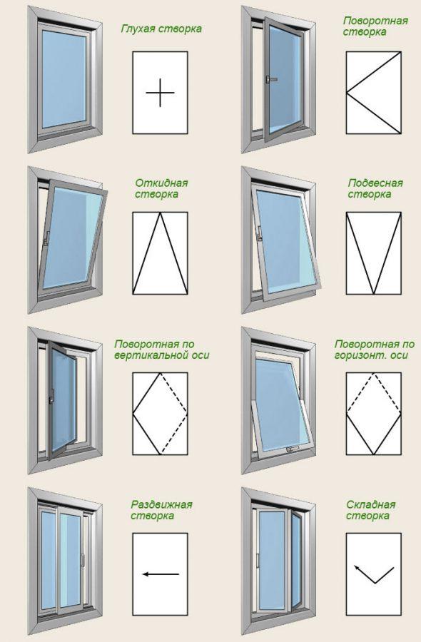 Типы створок пластиковых окон