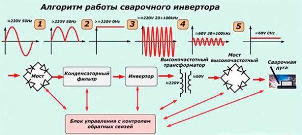 Схема работы инверторного сварочного аппарата