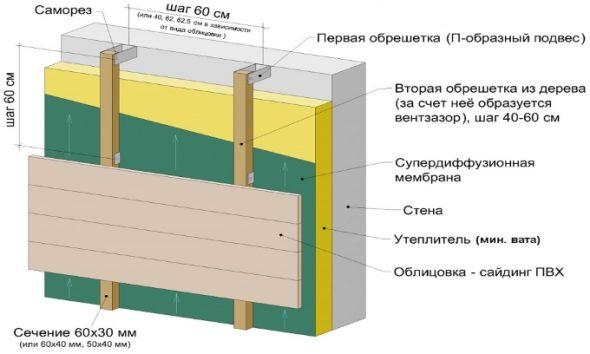 Схема монтажа цокольного сайдинга