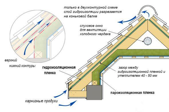 Схема вентиляции подкровельного простанства
