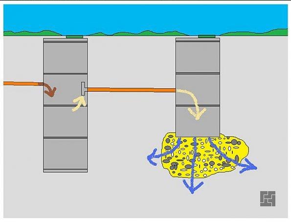 Система очистных колодцев в разрезе