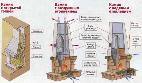Конструкции каминов