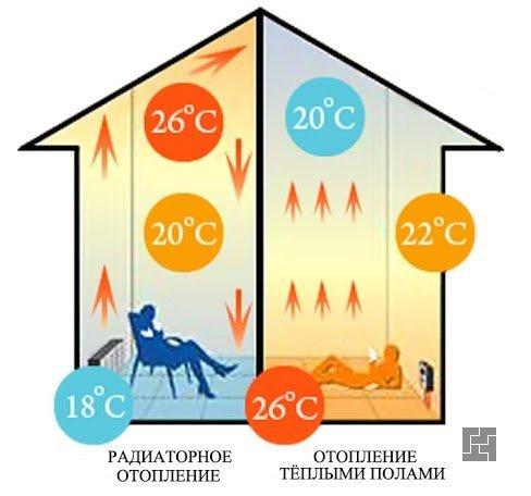 Разница распределения тепла