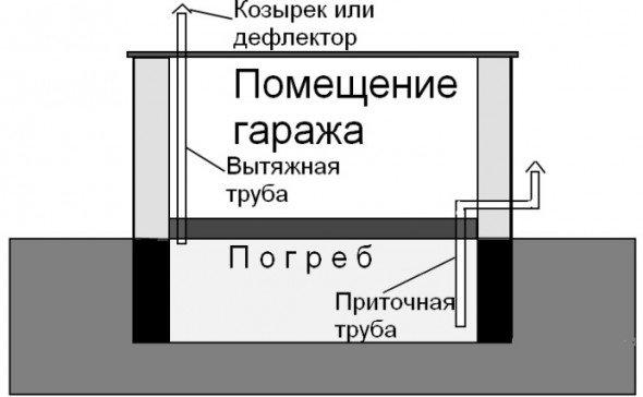 Устройство естественной вентиляции, схема