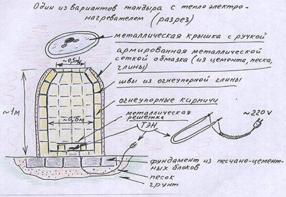 Схема тандыра с электронагревателем