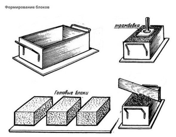 Металлическая форма под арболитовые блоки