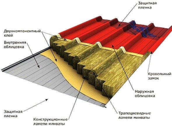 схема составляющих материалов сэндвич-панели