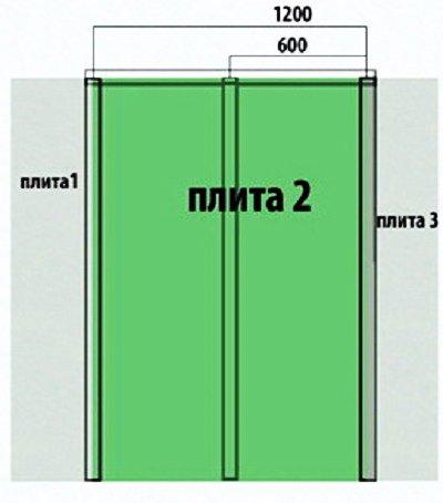 Схема правильного расположения листов обшивки гипсокартона относительно стоек каркаса