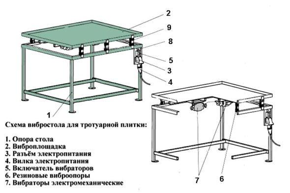 Конструкция вибростола