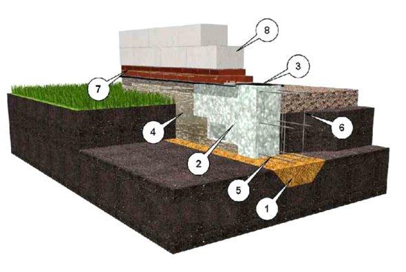 Устройство ленточного основания с применением различных материалов