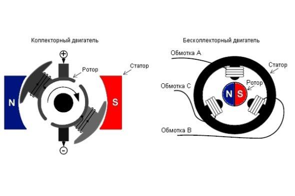 Устройство электродвигателей