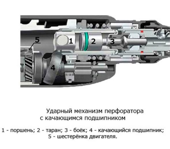 Ударный механизм перфоратора