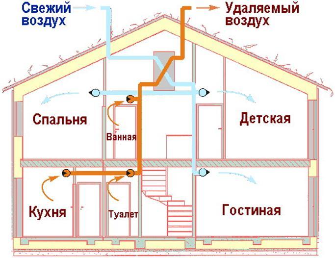 Схема вентиляции в частном доме схема 21